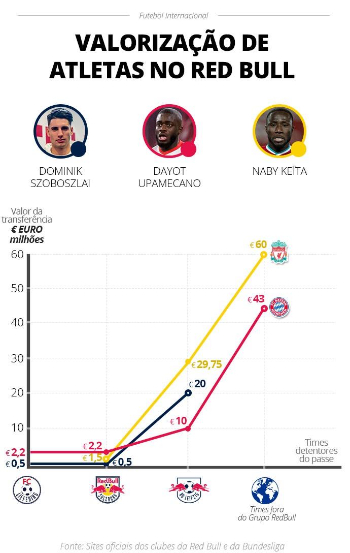 Valorização de jogadores dentro do grupo Red Bull - Infografia ge