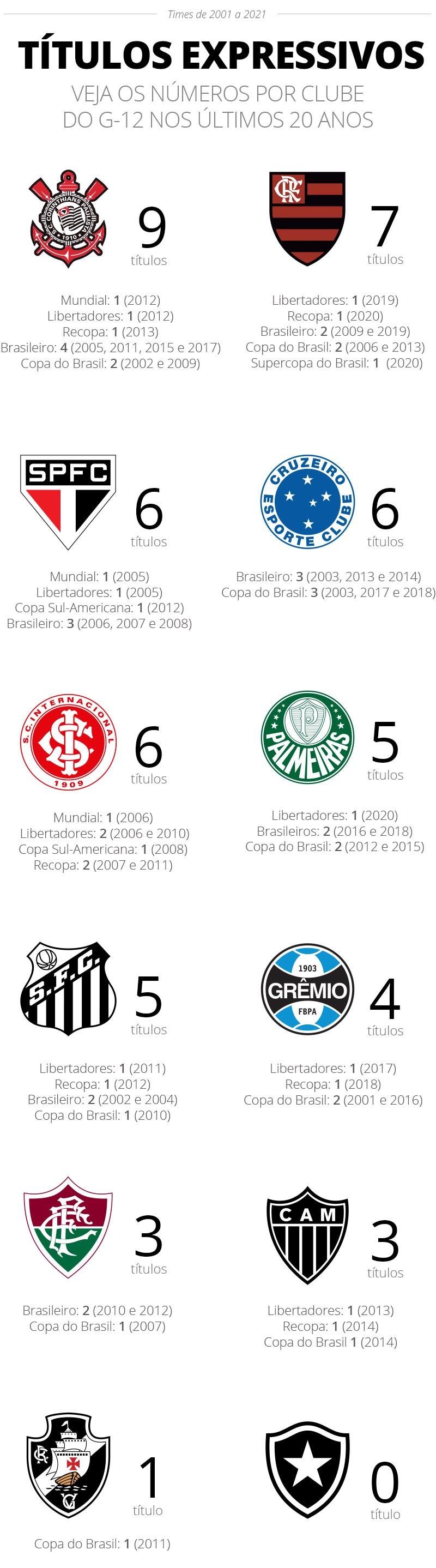 Vasco G-12 títulos expressivos queda - Infografia
