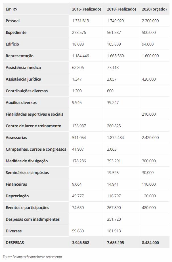 As despesas do Sapesp - Reprodução
