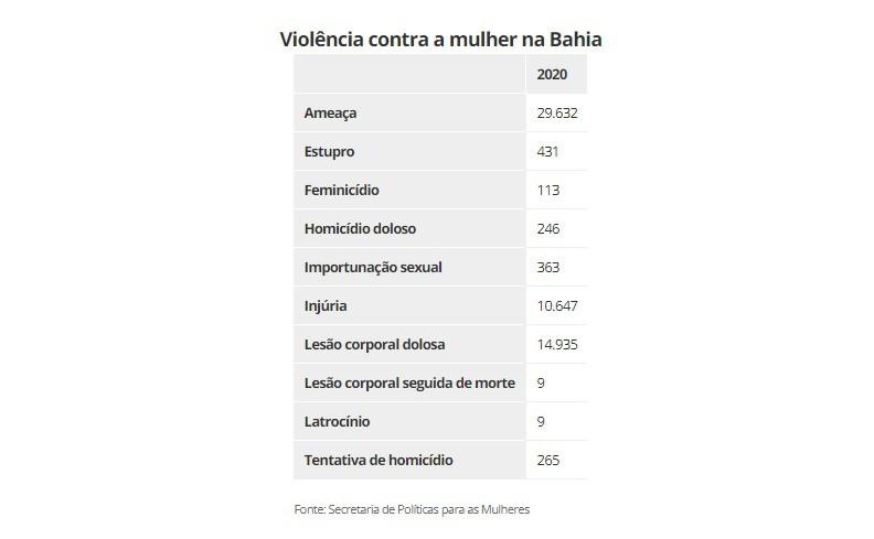 Violência contra a mulher na Bahia em 2020 - Secretaria Estadual de Política para as Mulheres da Bahia