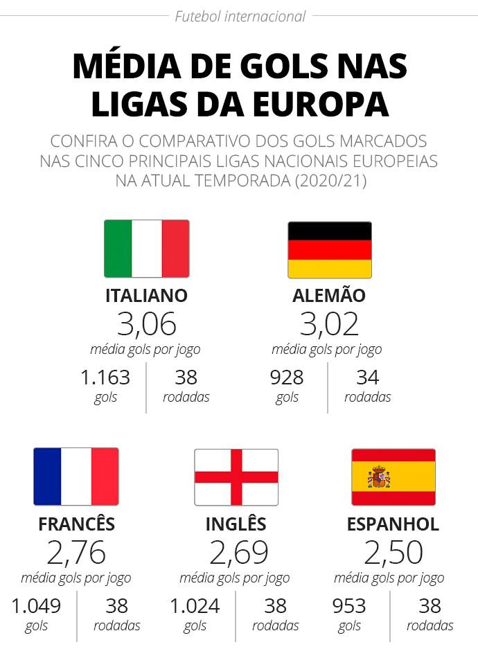Média de gols dos principais campeonatos nacionais da Europa - Infografia
