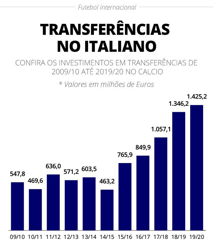 Valor gasto em transferências no Campeonato Italiano de 2009/10 a 2019/20 - Infografia
