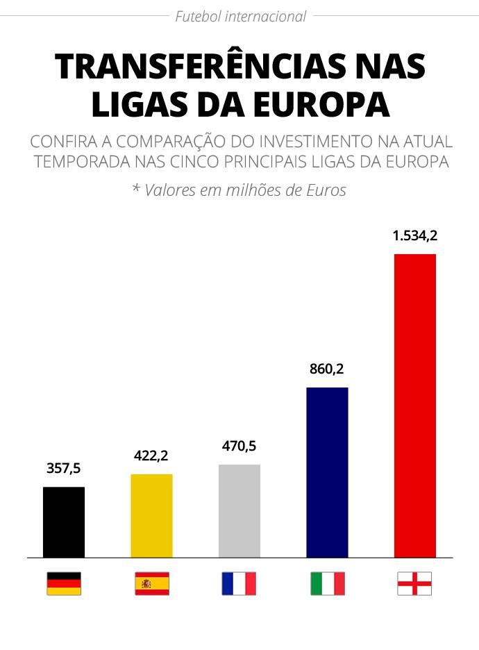 Valor investido em transferências nas cinco principais ligas da Europa em 2020/21 - Infografia