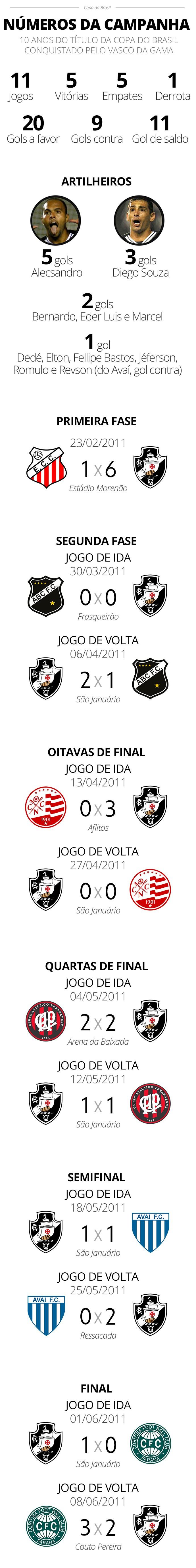 Confira os números do campeão da Copa do Brasil 2011 - Editoria de arte/ge