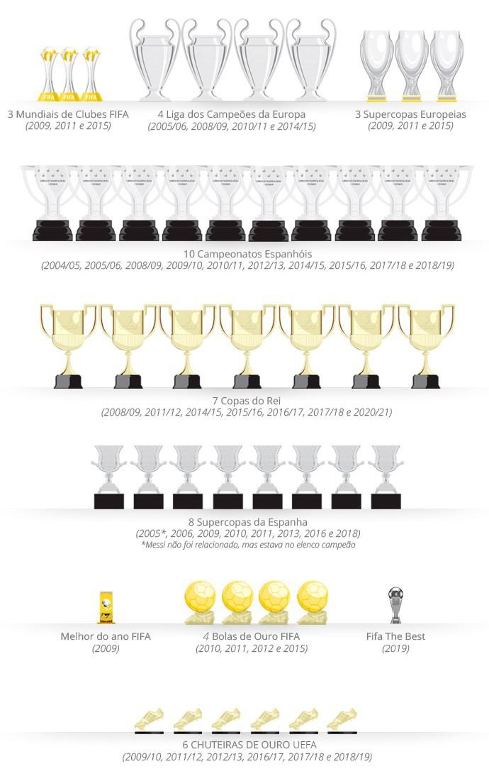 Sala de troféus Messi Barcelona - Editoria de arte