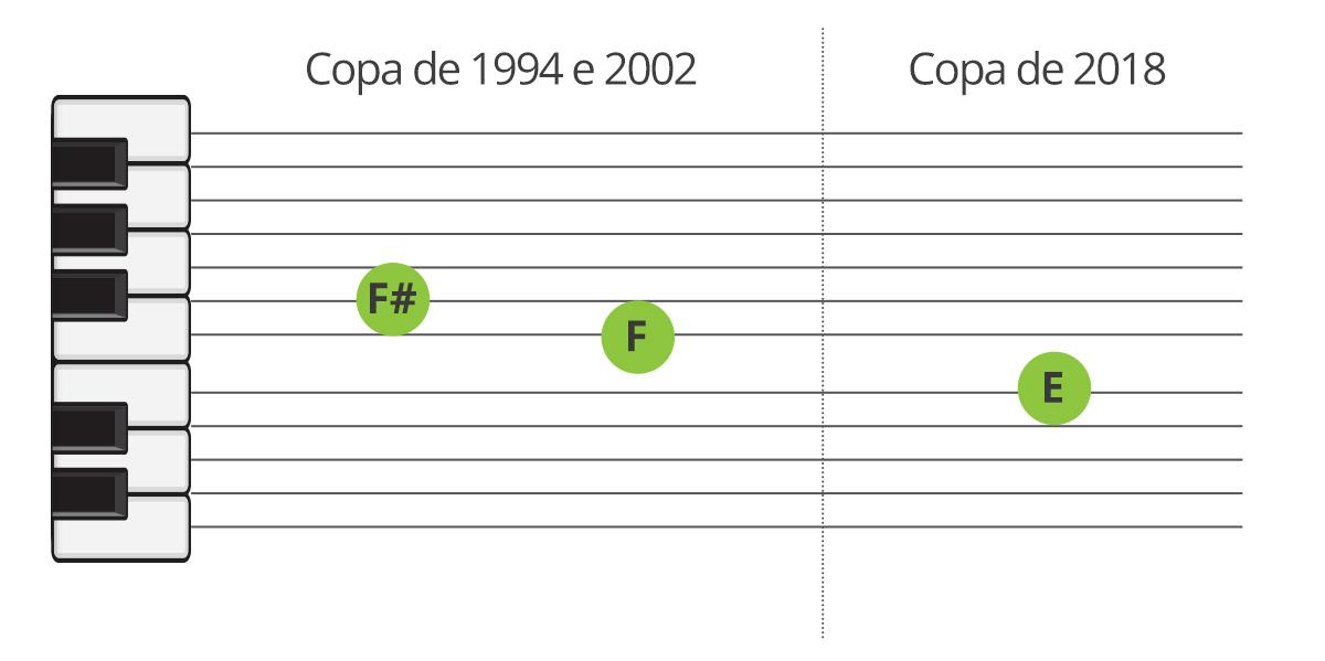 Tons da narração de gols do Galvão nas copas de 1994 e 2002 comparados com a narração de 2018.