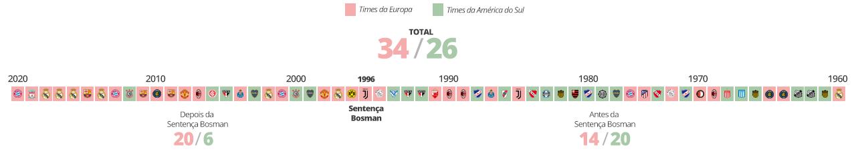 Lista das taças conquistadas por equipes europeias e equipes da américa do sul