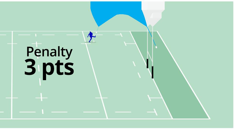 Representação do Penalty Kick.