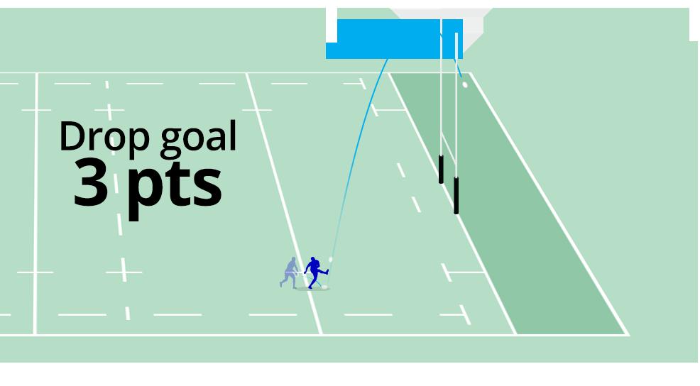 Representação do Drop Goal.