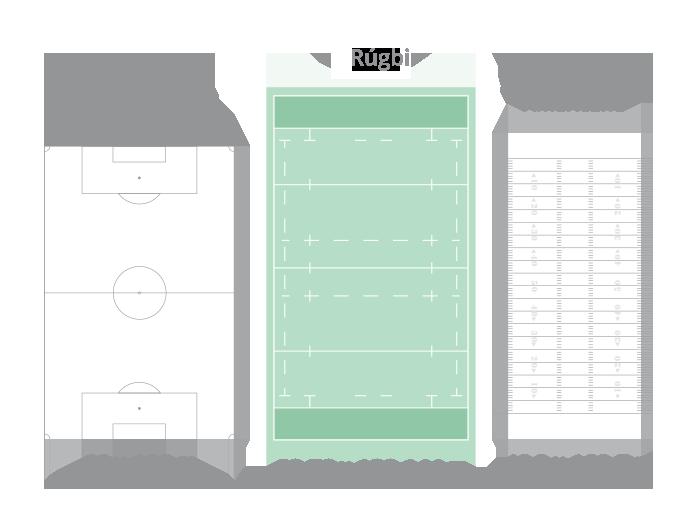 Comparação do tamanho do campo de rúgbi com o de futebol e futebol americano.
