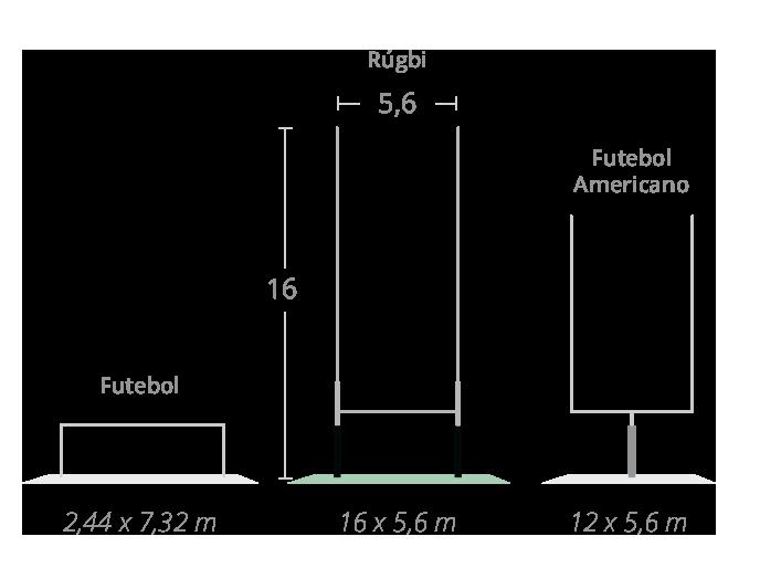 Comparação do tamanho do gol do rúgbi com o do futebol e futebol americano.